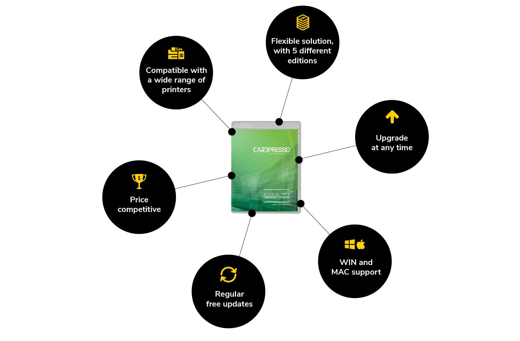 Cardpresso Id Card Software
